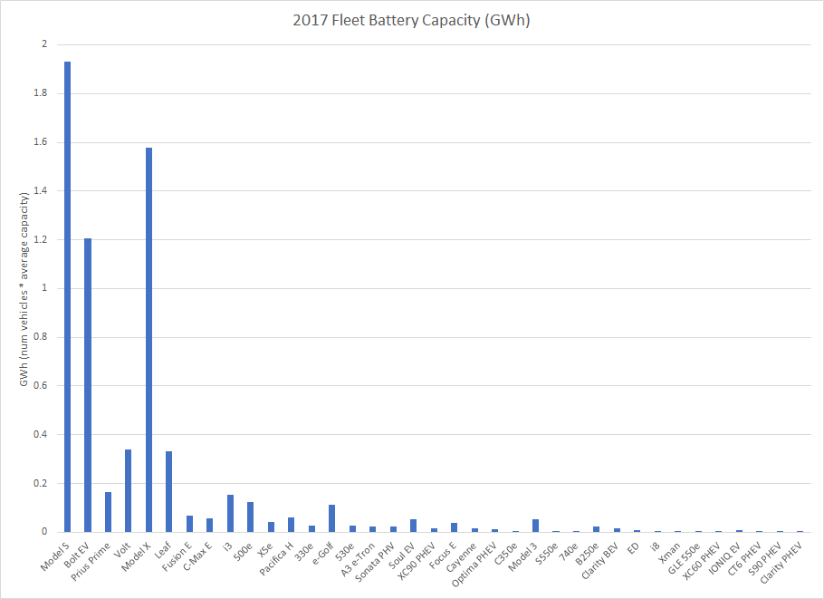 2017_fleet_capacity_gwh