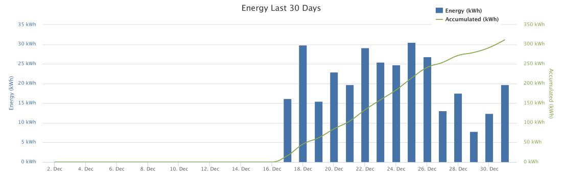 Energy-Chart-20171231-1630